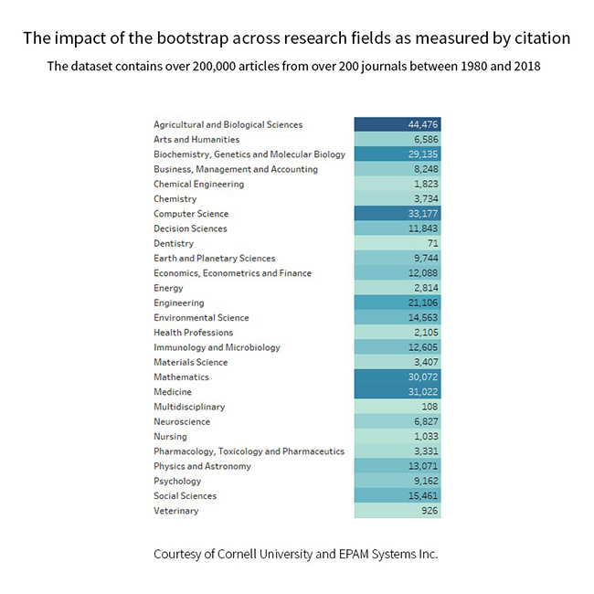The impact of the bootstrap across research fields as measured by citation